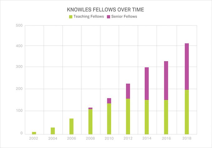 Knowles Teacher Bar Chart